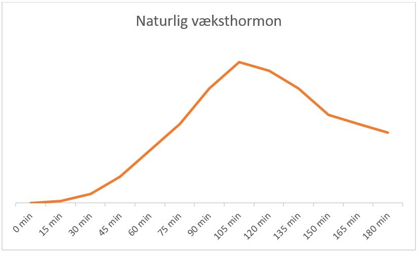 væksthormon